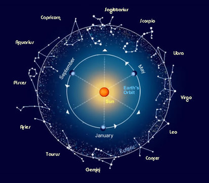 similarities between astronomy and astrology - photo #36