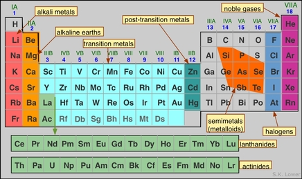 Parts of a periodic table etamemibawa parts urtaz Gallery